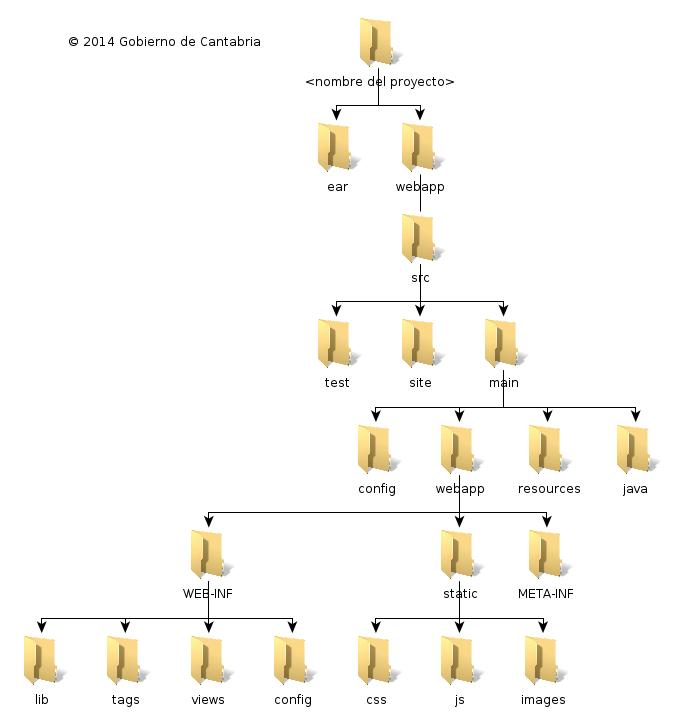 Convenciones De Código En Desarrollo Jee Amap